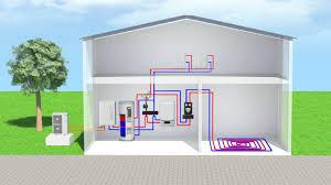 Luchtwarmtepomp principe SAP Installatietechniek